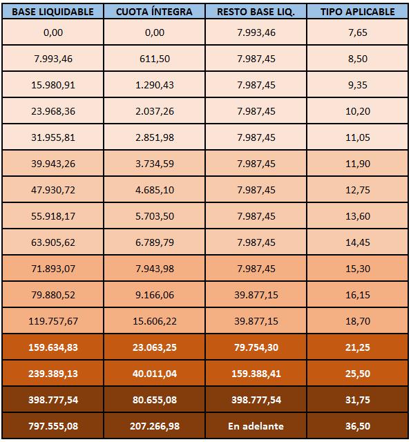 cambios-fiscales-andalucia---tabla-1