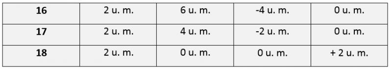 16 2 u. m. 6 u. m. -4 u. m. 0 u. m. 17 2 u. m. 4 u. m. -2 u. m. 0 u. m. 18 2 u. m. 0 u. m. 0 u. m. + 2 u. m.